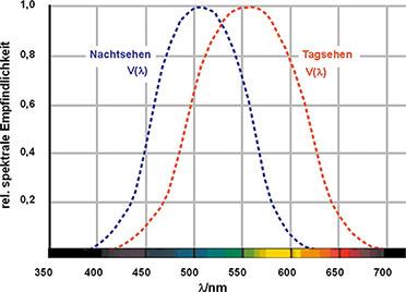 Lichttechnische grundlagen - Candela lumen tabelle ...