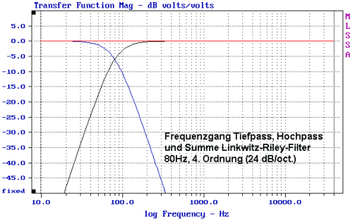 Frequenzgang Tiefpass Hochpass Linkwitz Riley Filter