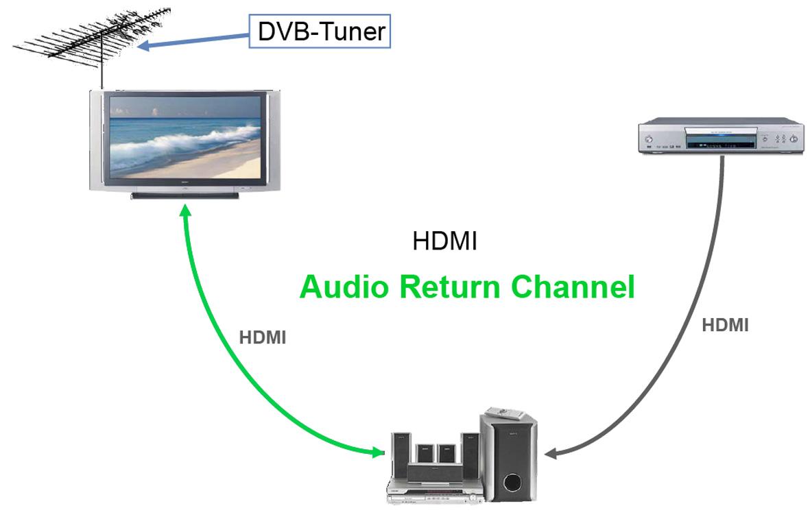hdmi die schnittstelle f r die bertragung von digitalen audio und videodaten. Black Bedroom Furniture Sets. Home Design Ideas